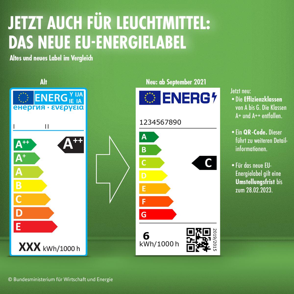 Das neue EU-Energielabel gilt seit 1. September auch für Leuchtmittel.